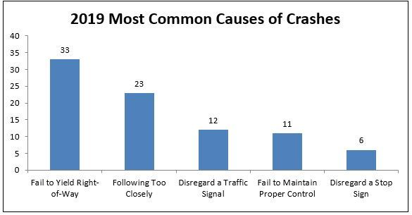 2019 Most Common Causes of Crashes