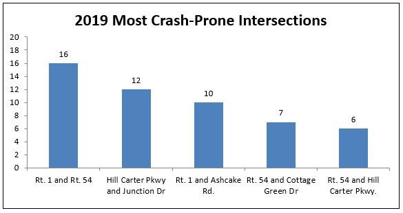 2019 Most Crash Prone Intersections